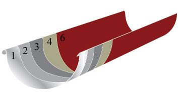 Материалы и покрытия для водосточной системы 2