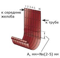 Монтаж водостока круглого сечения 2