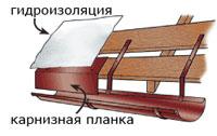 Монтаж водостока круглого сечения 7