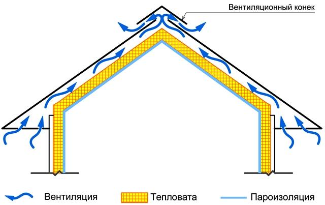 Схема движения воздуха утеплённой мансарды